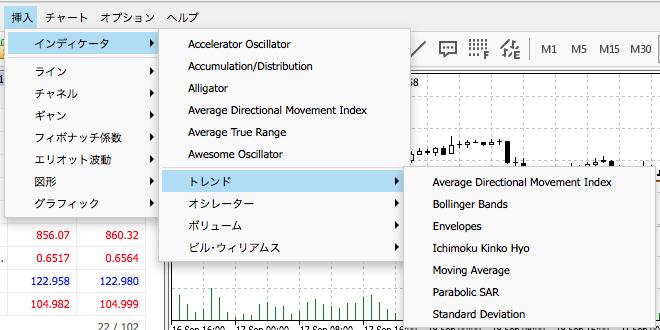WebTraderのチャート表示画面では各インジケーターを使える