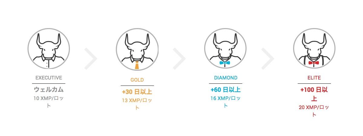 XMのポイント制度は4段階のステータスがある